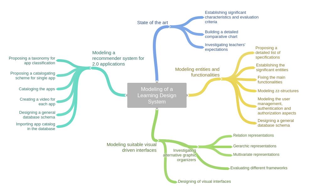 SASWEB Lab - Learning Design Project