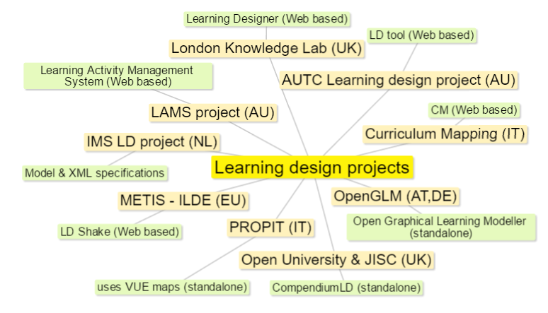 A partial map of research projects in the area of learning design.