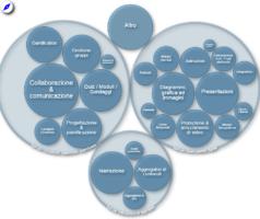 AppInventory_categorizzazione